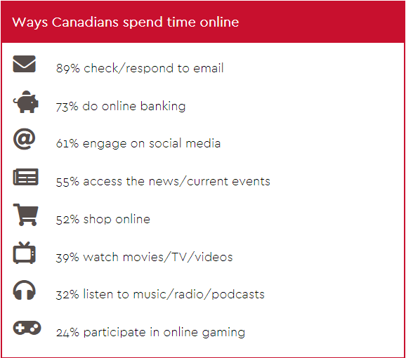 Canadian spend time online